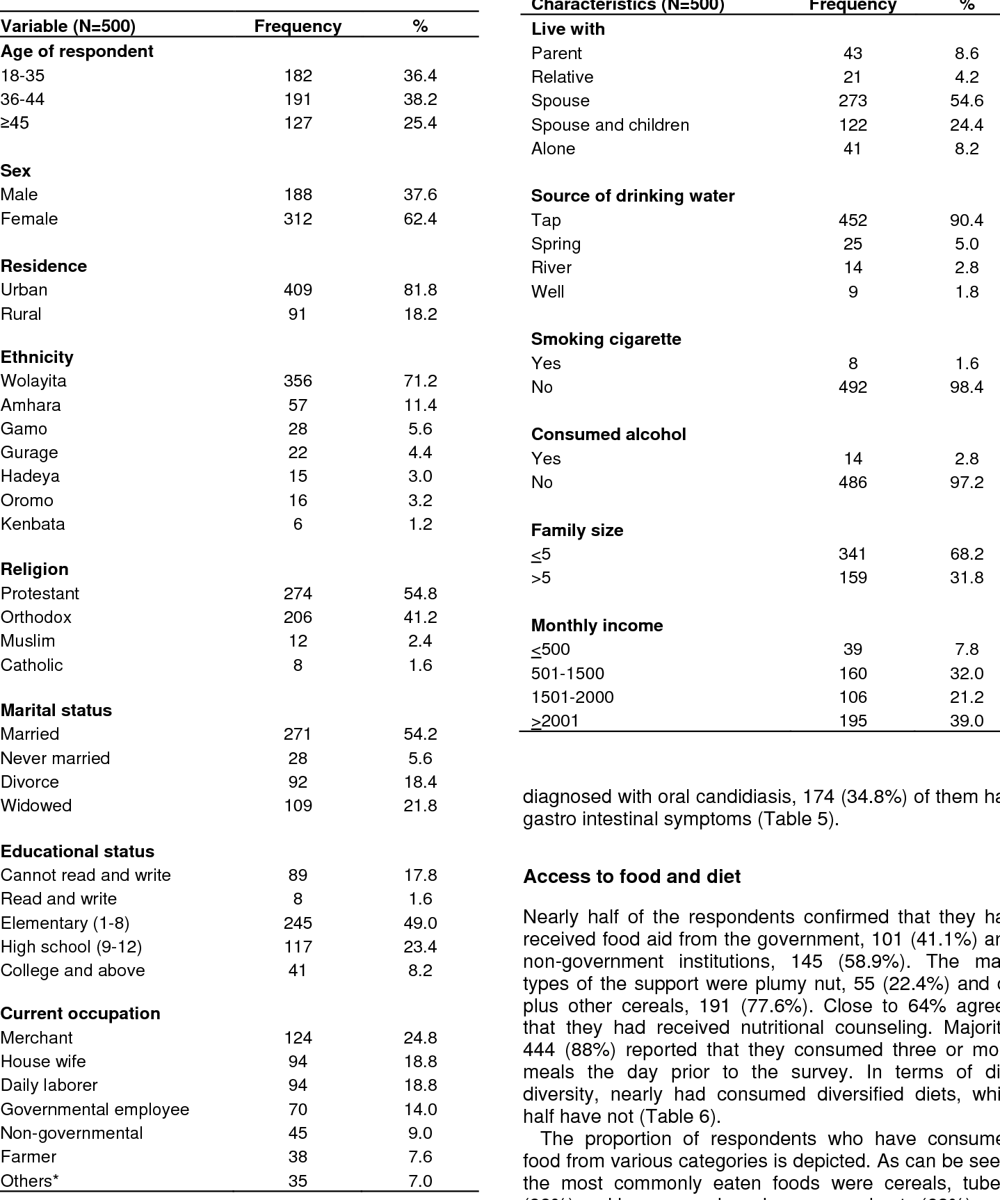 PDF] Under nutrition and associated factors among adult on