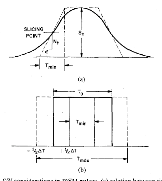 Figure 4 from Pulse width modulation for analog fiber-optic