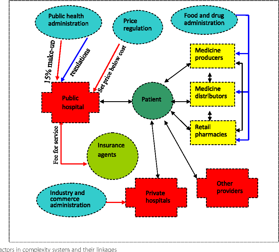 Addressing antimicrobial resistance in China: policy