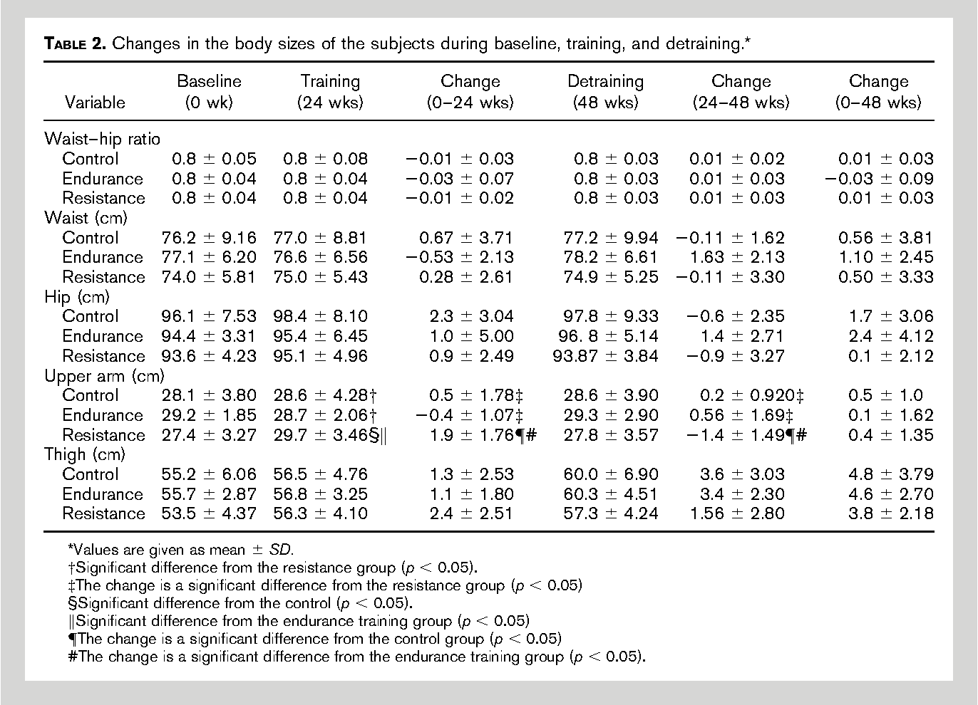 Pdf Training And Detraining Effects Of The Resistance Vs Endurance Program On Body Composition Body Size And Physical Performance In Young Men Semantic Scholar