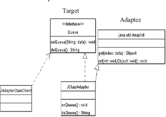 Pdf Adapter Pattern In Component And Service Levels Vs Class And Object Levels Semantic Scholar