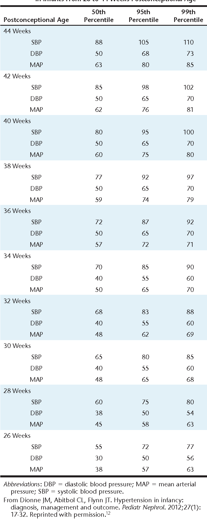 Table 20 from A Review of Drug Therapy for Neonatal Hypertension ...