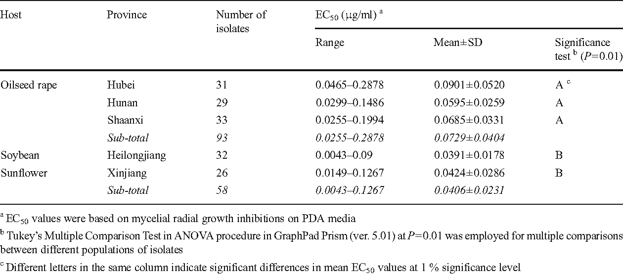 Baseline sensitivity and control efficacy of DMI fungicide