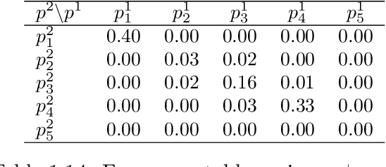 table 1.14