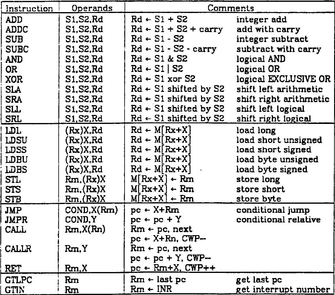 Figure 4 from RISC I: A Reduced Instruction Set VLSI