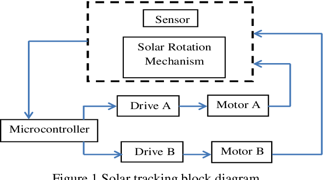 Design And Implementation Of Solar Tracking System Semantic Scholar