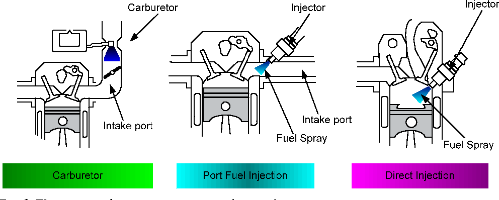 Figure 2 from X Gasoline direct injection - Semantic Scholar on