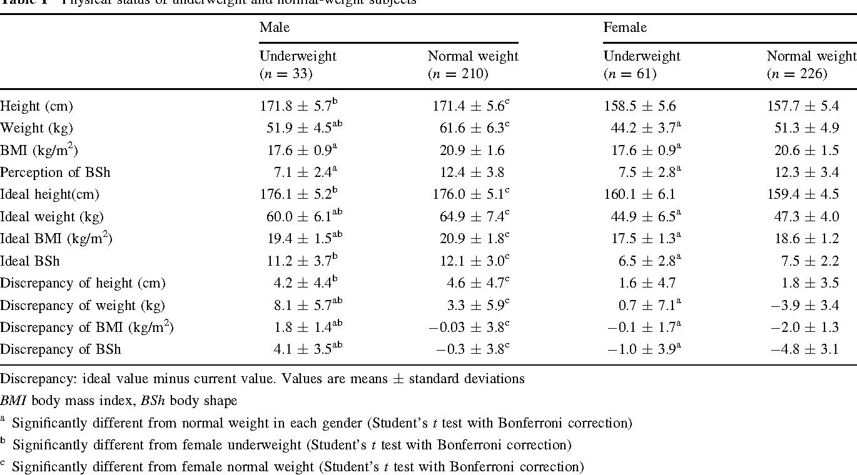 Eating behavior and perception of body shape in Japanese