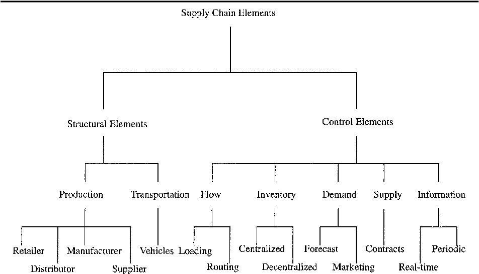 Supply chain attack - Semantic Scholar