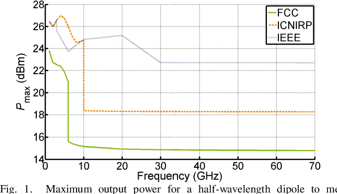 Implications of EMF Exposure Limits on Output Power Levels