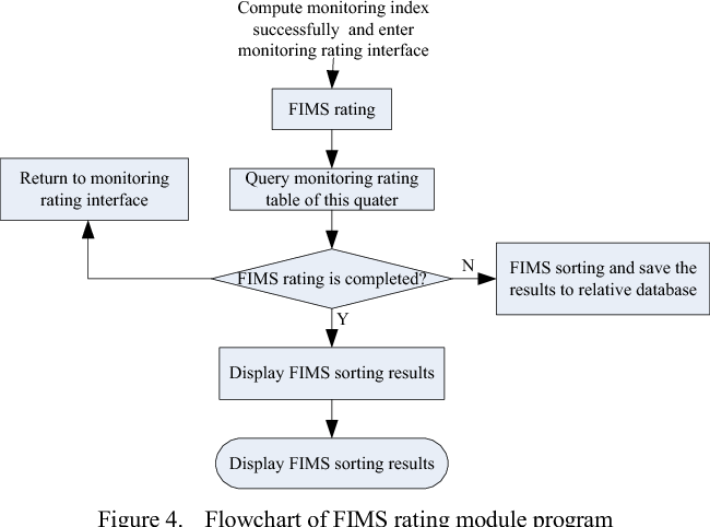 Design And Implementation Of Financial Supervision And Management Information System Semantic Scholar