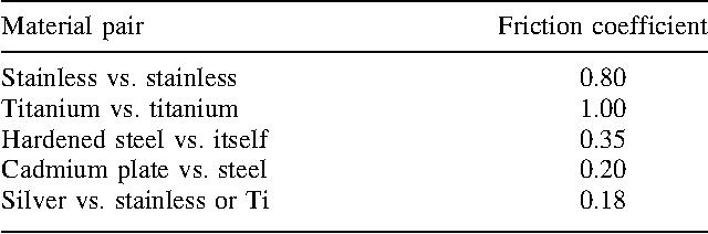 316l stainless steel vs titanium