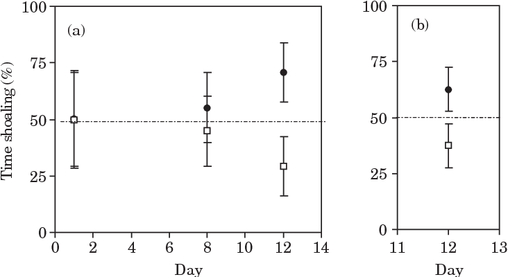 FIG. 1. The mean s.D. percentage time male guppies spent shoaling with familiar (*) and unfamiliar (&) conspecifics. (a) When the choice was presented repeatedly on days 1, 8 and 12 over a 12 day period. (b) When the choice was only presented on day 12, thus not exposing the fish to the trial conditions on the other days. - - -, the expected time spent shoaling assuming no preference (50%).