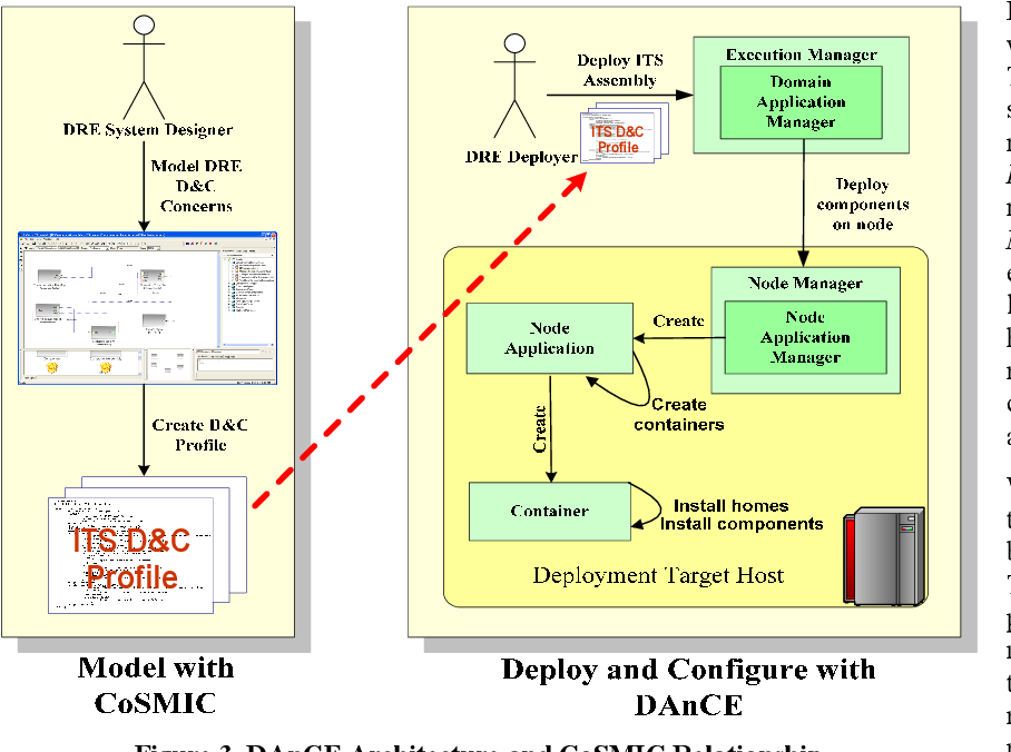 Figure 1 From Addressing Crosscutting Deployment And Configuration Concerns Of Distributed Real