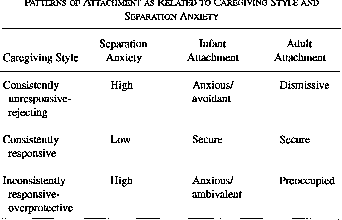 Agoraphobia and anxious-ambivalent attachment: an