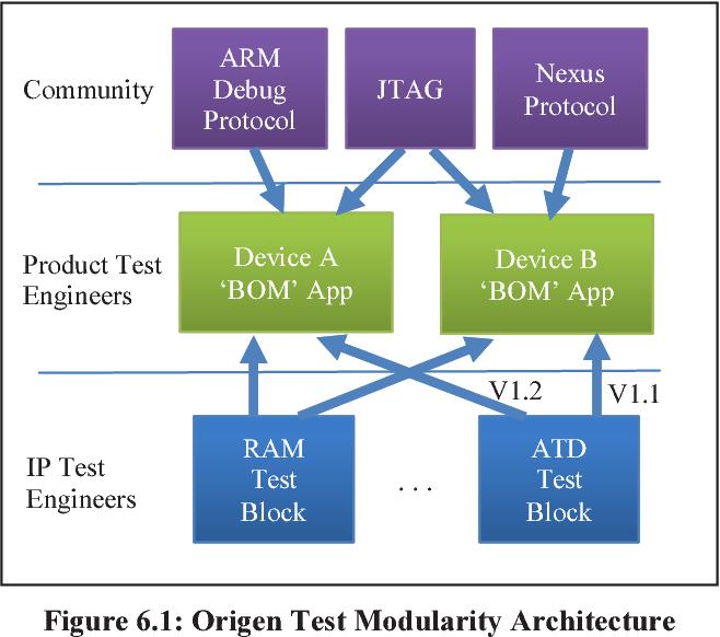Developing a modern platform for test engineering