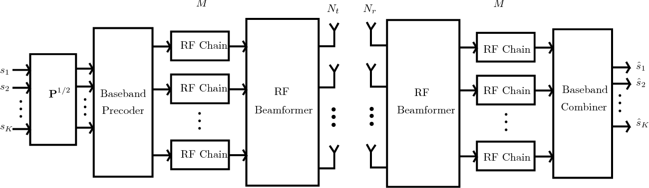 Figure 1 from Hybrid Beamforming for Large Antenna Arrays