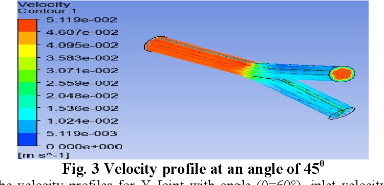 PDF] CFD Simulation and Analysis of Fluid Flow Parameters