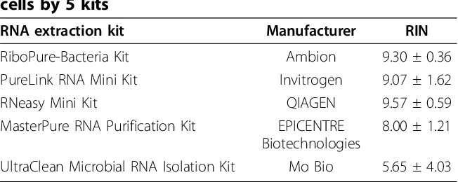 Table 1 From Comparison Of Commercial Rna Extraction Kits For Preparation Of Dna Free Total Rna From Salmonella Cells Semantic Scholar