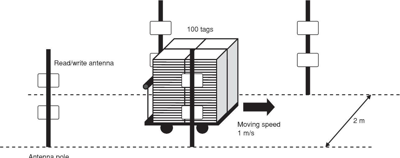 PDF] Mass Data Read/Write Technology for UHF‑Band RFID Tags