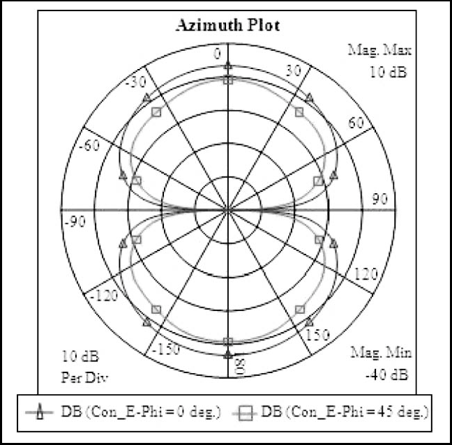 Figure 10 from A complete planner design of microstrip patch