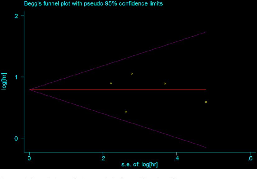 Figure 4. Begg's funnel plot analysis for publication bias.