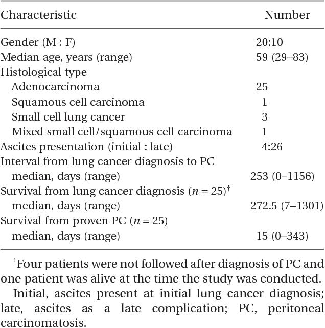 Lung cancer peritoneal metastasis