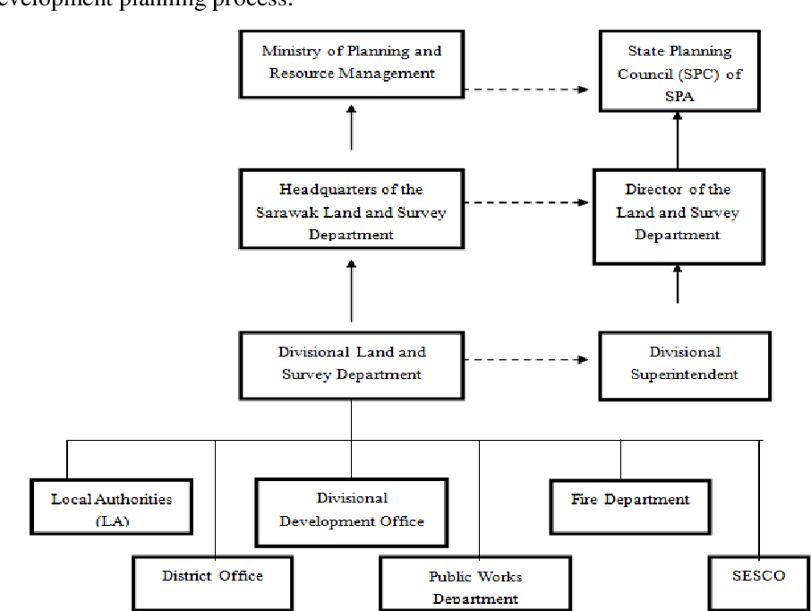 Administration Of Property Development In Sarawak Semantic Scholar