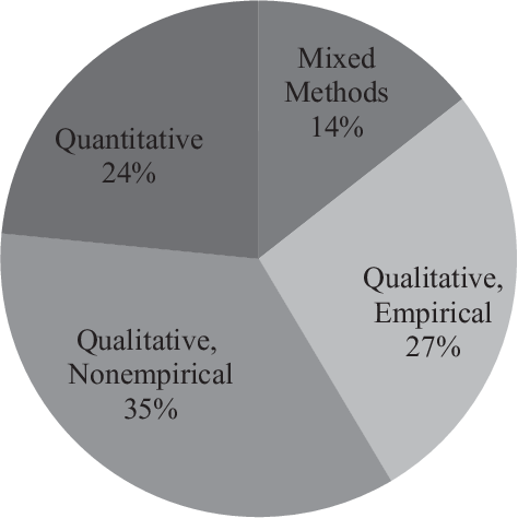 Social Construction And Policy Design A Review Of Past Applications Semantic Scholar