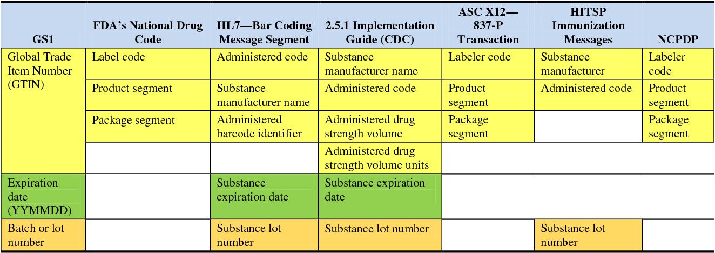 PDF] Mapping of Standards to Facilitate Immunization