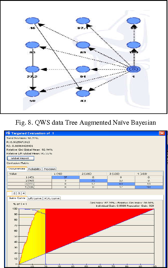 Figure 4 from Application of Data Mining Using Bayesian