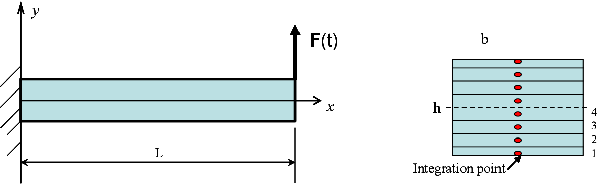 Figure 3.48: SMA cantilever beam with 8 integration points