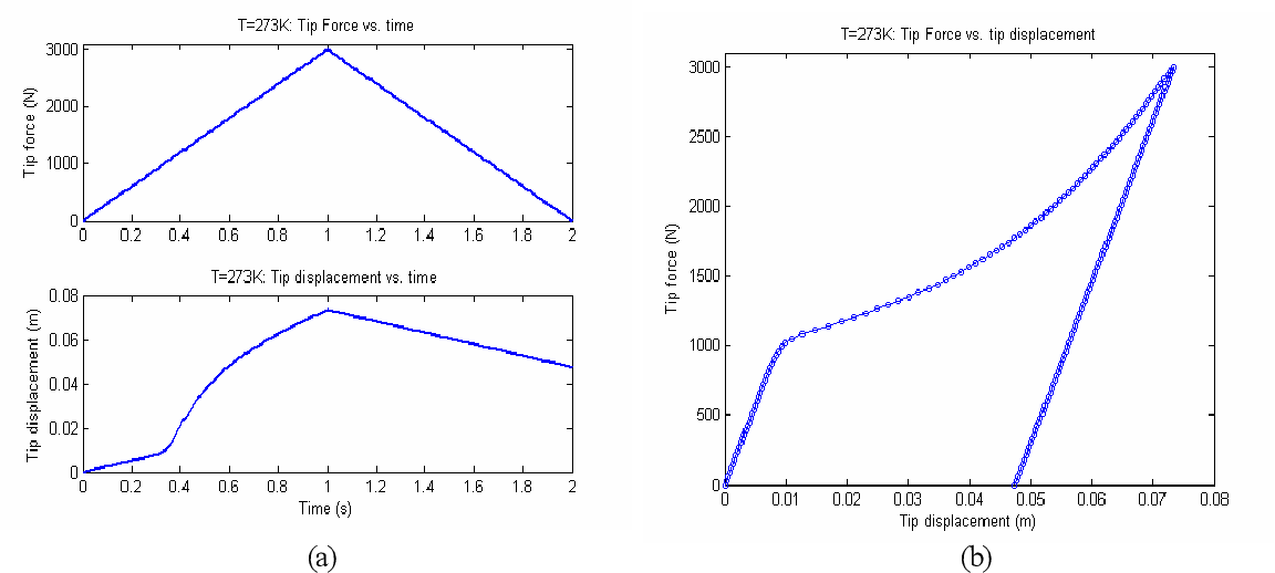 Figure 3.49: Quasiplastic behavior of SMA beam bending at low temperature T = 273K : (a) Applied tip force and tip displacement response vs. time; (b) Tip force vs. tip displacment.