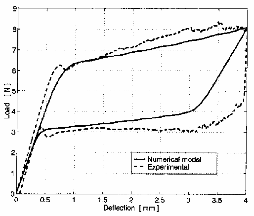 Figure 3.59: Superelastic behavior of three point bending test: applied force vs. midspan deflection (Auricchio and Sacco [55]).