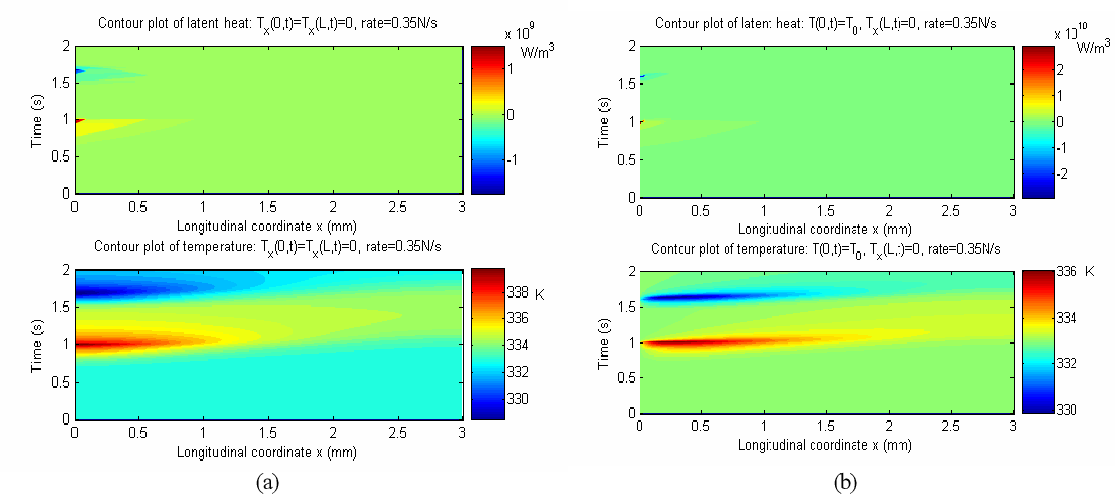 Figure 3.84: Evolution of latent heat and temperature along the length of the SMA beam under the loading rate at 0.35N/s : (a) Tx(0, t) = Tx(L, t) = 0 ; (b) T (0, t) = T0 and Tx(L, t) = 0.