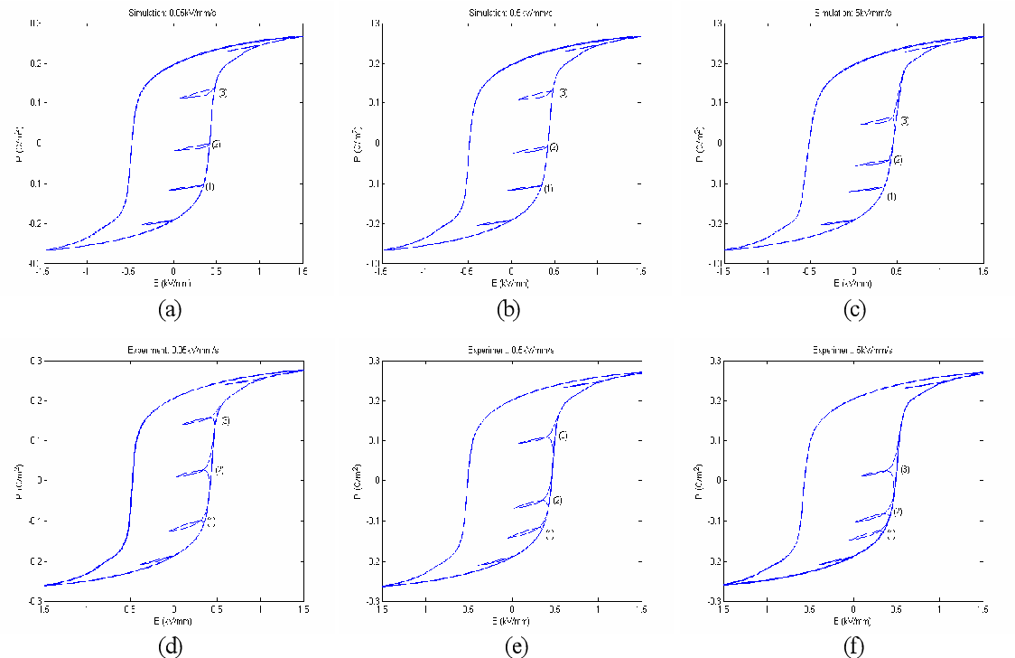 Figure 2.18: Second order reversal: (a), (b) and (c) are simulation responses; (d), (e) and (f) are respective experimental results.