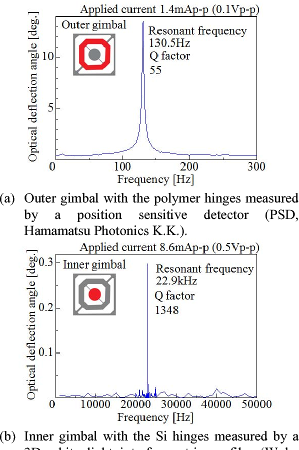Figure 3 from Dual-axis hybrid-MEMS mirror having Si and