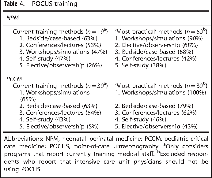 The state of point-of-care ultrasonography use and training