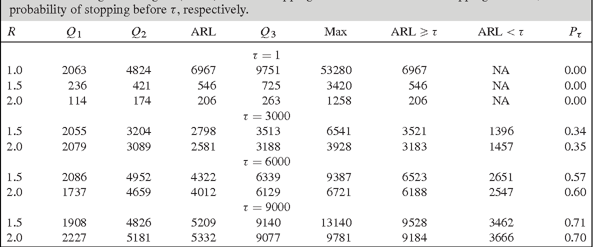 Table II from Monitoring binary outcomes using risk-adjusted