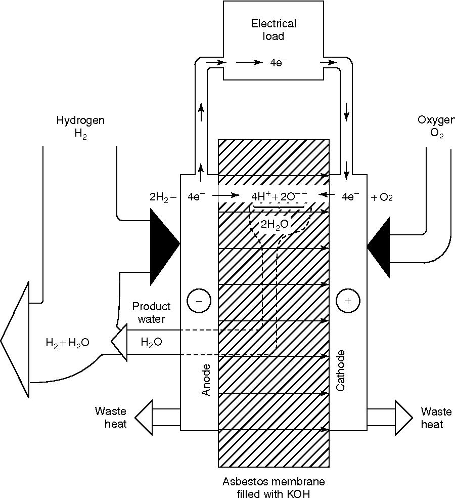 Hydrogen/oxygen (air) fuel cells with alkaline electrolytes