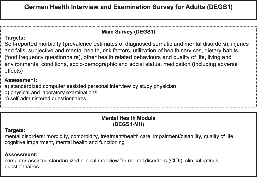 The design and methods of the mental health module in the
