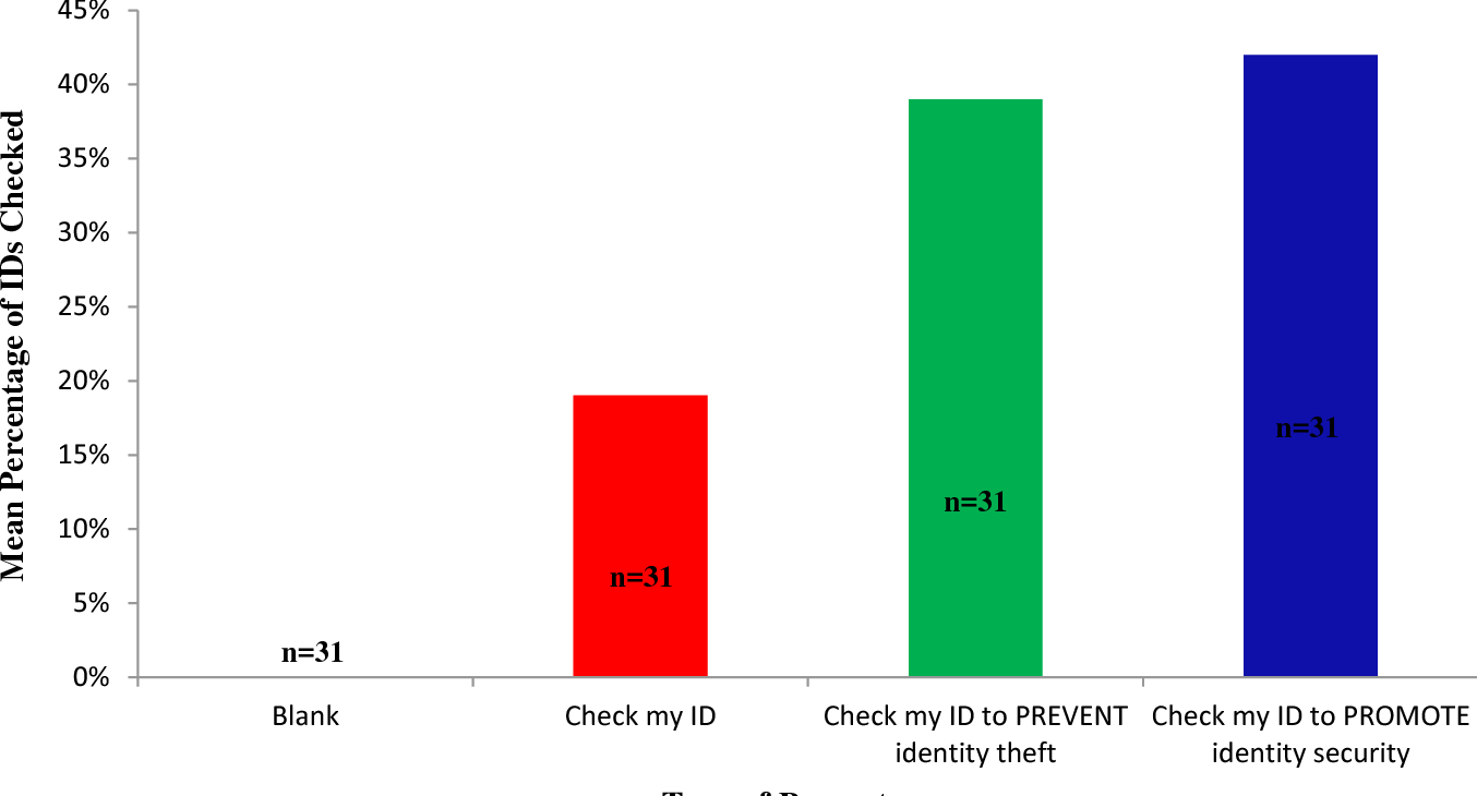 Figure 5 from Intervening to Increase the ID-Checking