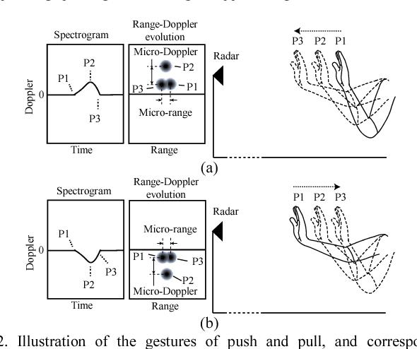 Figure 2 from An FMCW radar sensor for human gesture