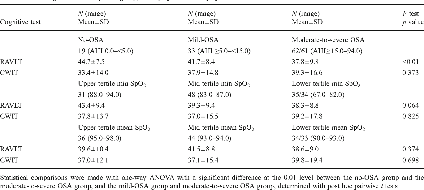Table 3 from Modeling the effects of obstructive sleep apnea