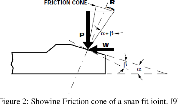PDF] Design and Analysis of Snap fit joint in Plastic part