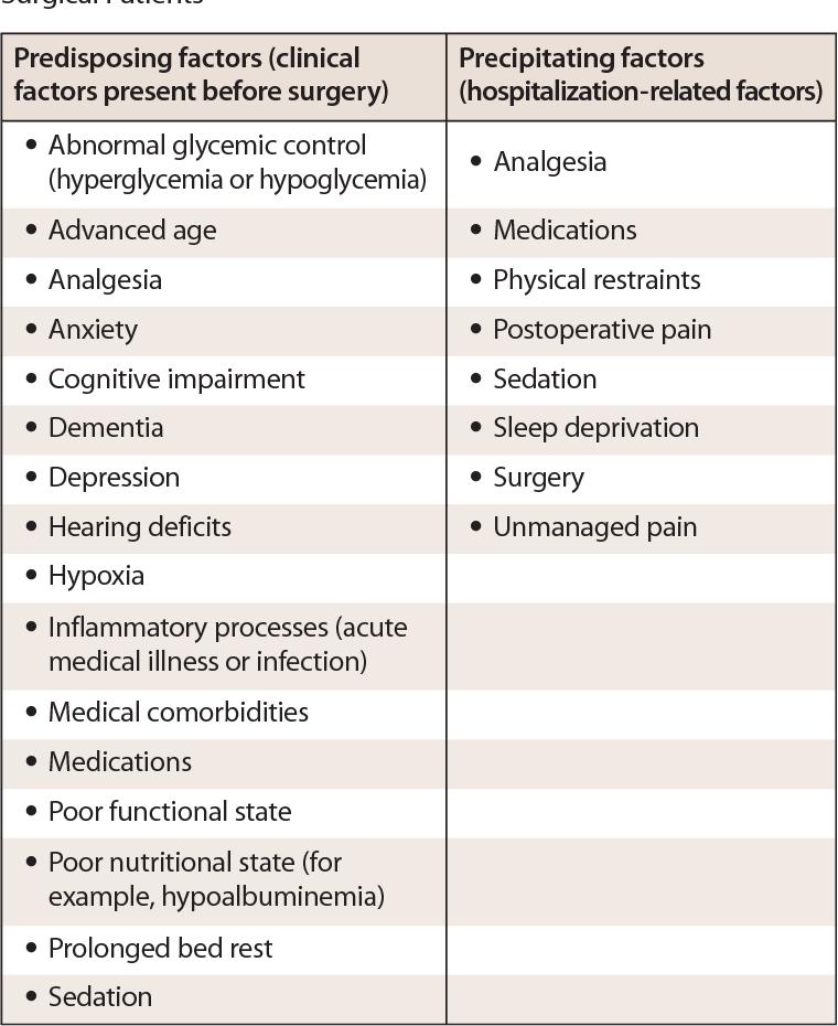 Table 2 from Postoperative delirium in elderly patients