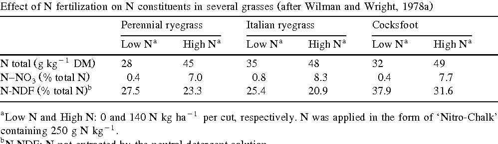 PDF] Review of the effect of nitrogen fertilization on the ...