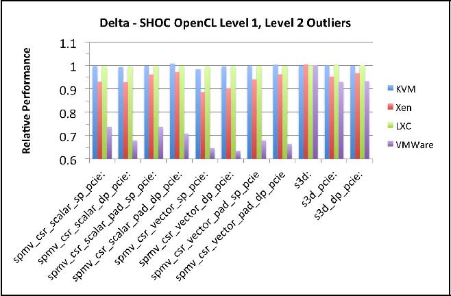 GPU Passthrough Performance: A Comparison of KVM, Xen