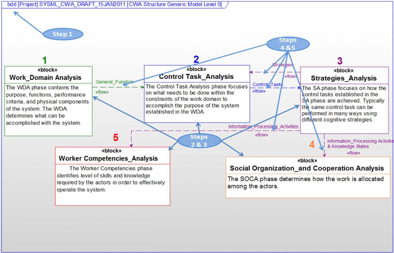 PDF] Development Of A Cognitive Work Analysis Framework