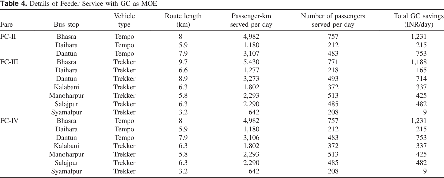 Table 4 from Planning of Fixed-Route Fixed-Schedule Feeder